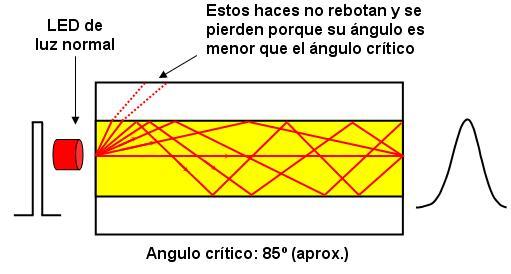 fundamentos del funcionamiento de la fibra óptica